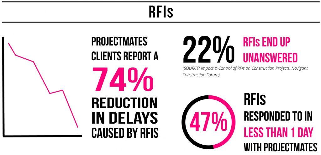 ROI RFIs