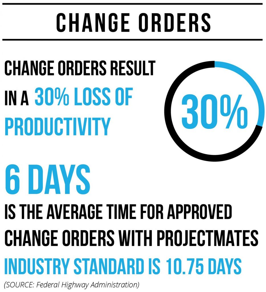 ROI Change Orders