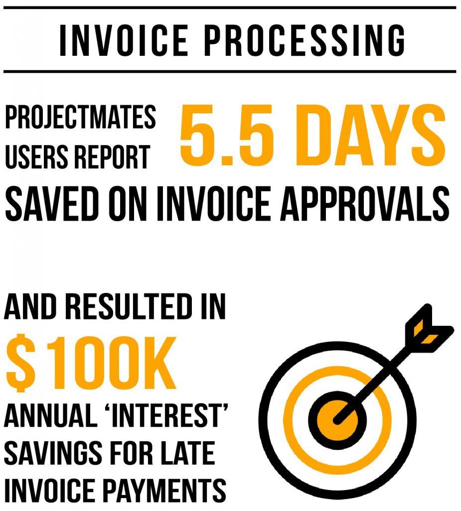 ROI Invoice