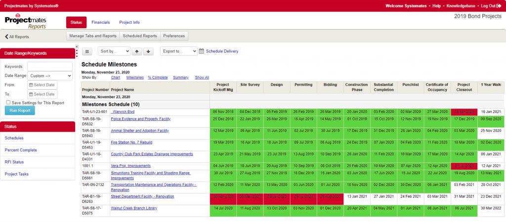 Milestone schedule in Projectmates software