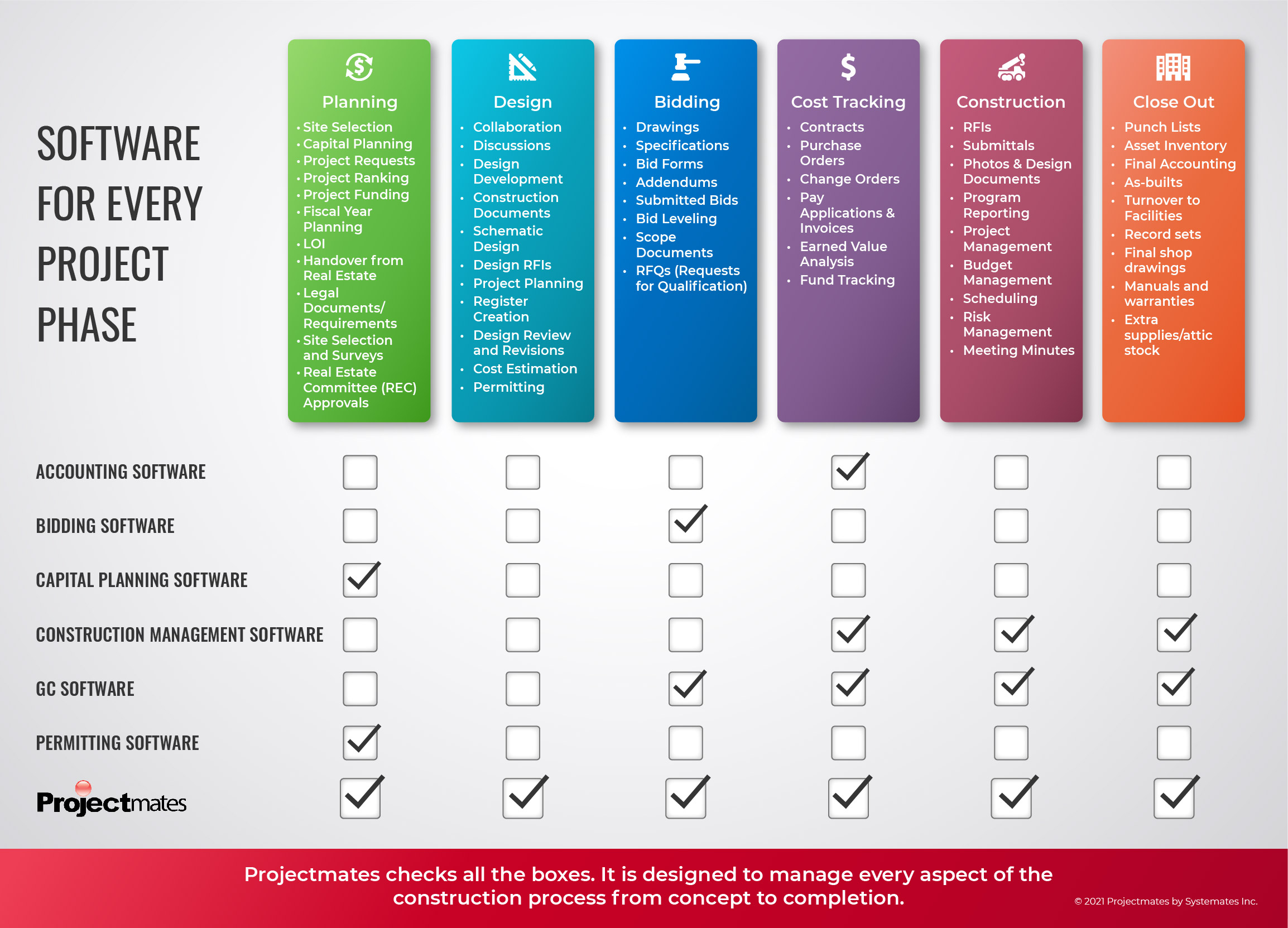 infographic showing checklist of software needs that Projectmates provides